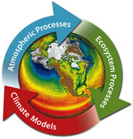 Integrated Climate Science